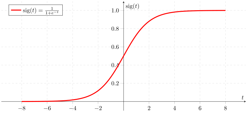 Sigmoid function shape.