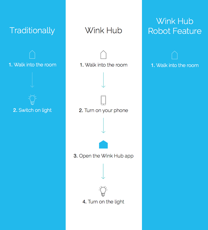 Wink Hub Robot Feature vs. Traditional flow