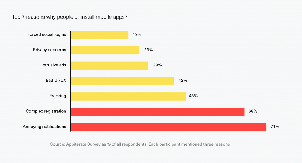 bar graph showing reasons why people uninstall mobile apps