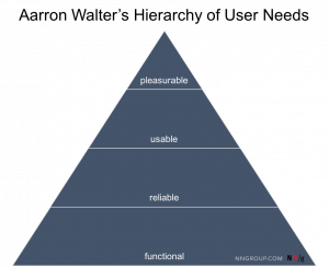 Aarron Walter's Hierarchy of user needs that include functionality, reliability, usability and desirability, respectively from bottom to top